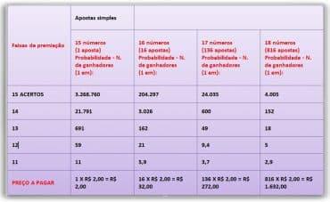 probabilidades da lotofacil