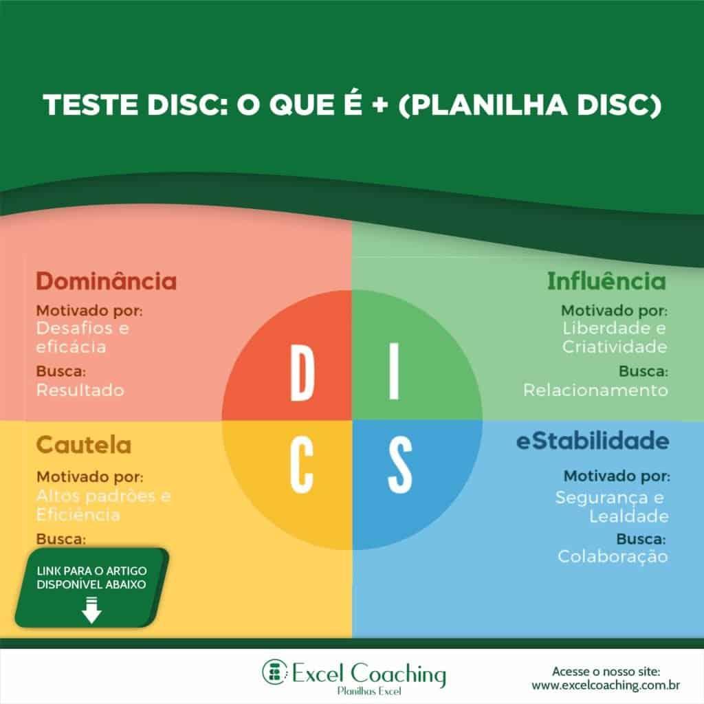 TESTE DISC Avaliação de Perfil Comportamental