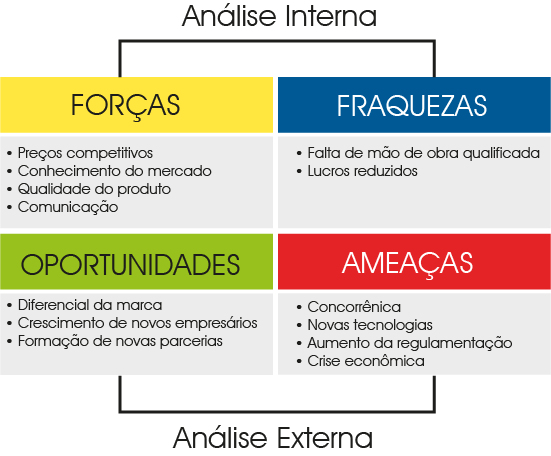 Analise SWOT - Excel coaching